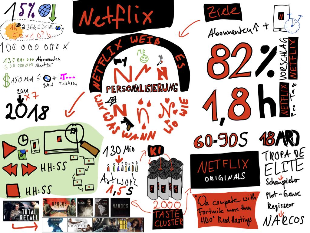 Wie funktioniert Netflix?